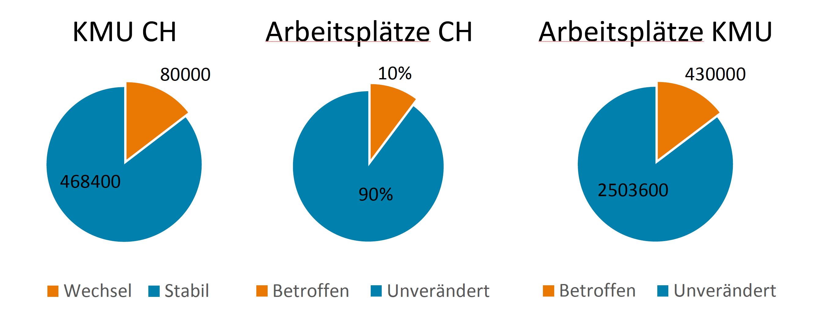 Unternehmens-Vermittler Charts Schweiz
