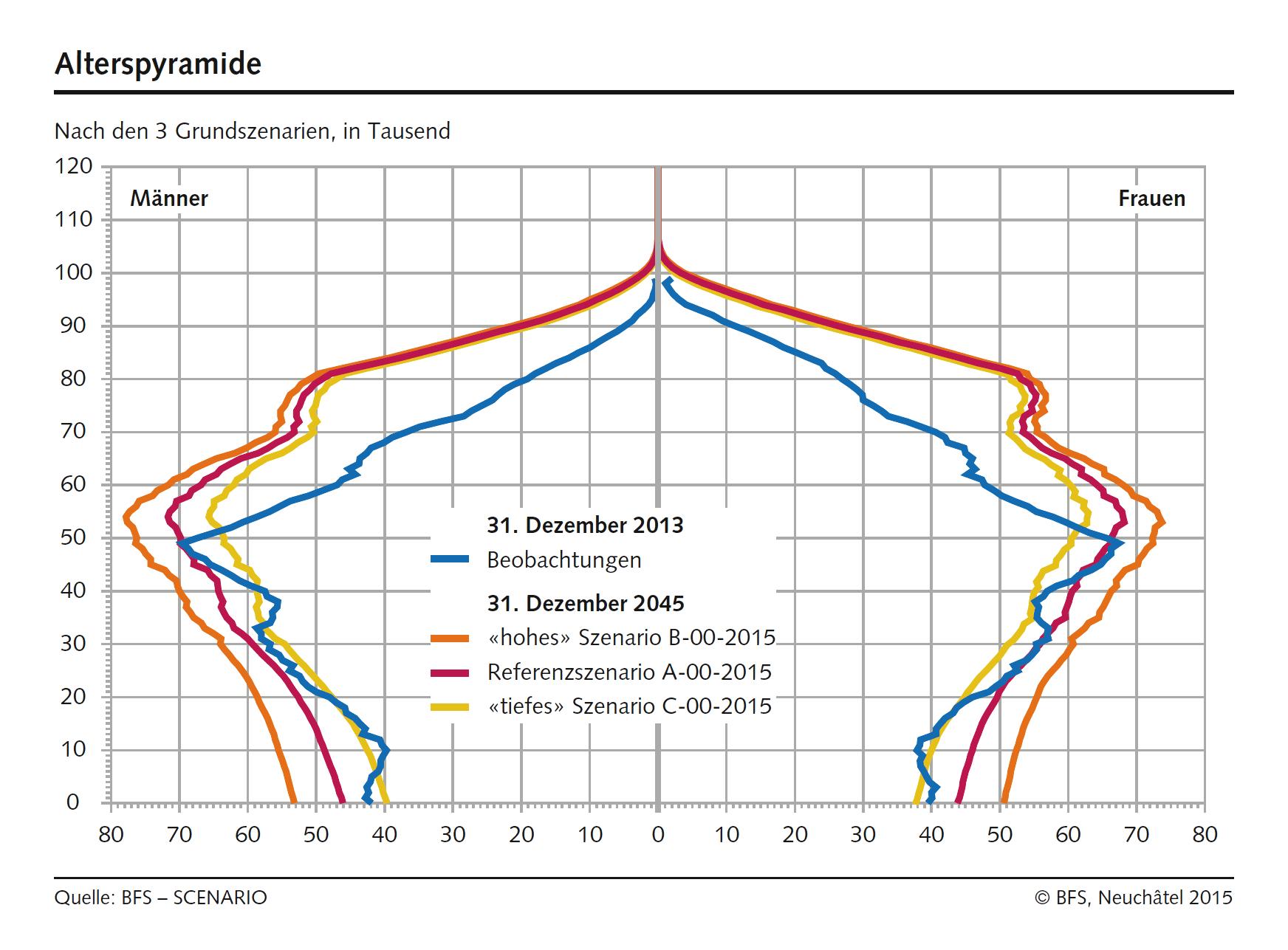 Unternehmens-Vermittler Alterspyramide Schweiz